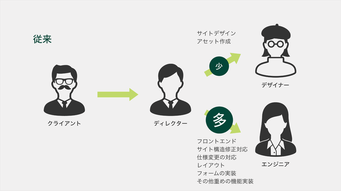 従来の制作フロー図:クライアント→ディレクター→デザイナー(サイトデザイン、アセット作成)、エンジニア(レイアウト構築、機能実装、仕様変更の対応)