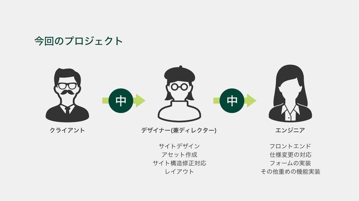 今回の制作フロー図:クライアント→デザイナー兼ディレクター(サイトデザイン、アセット作成、レイアウト構築)→エンジニア、機能実装、仕様変更の対応)